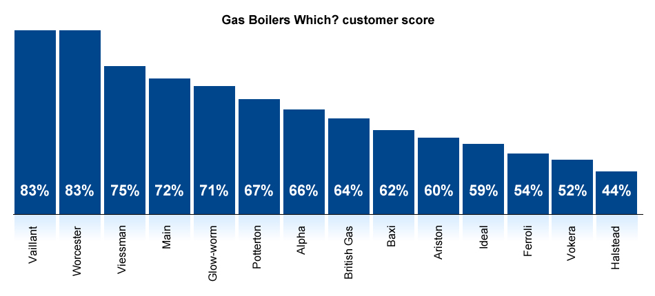 Best and worst gas boiler brands