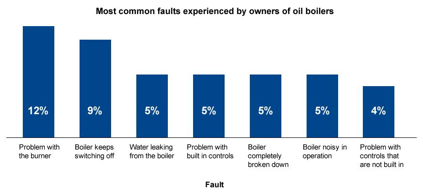 oilBoilerFaults